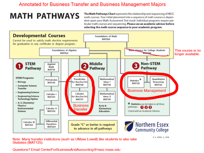 Picture of the math pathways