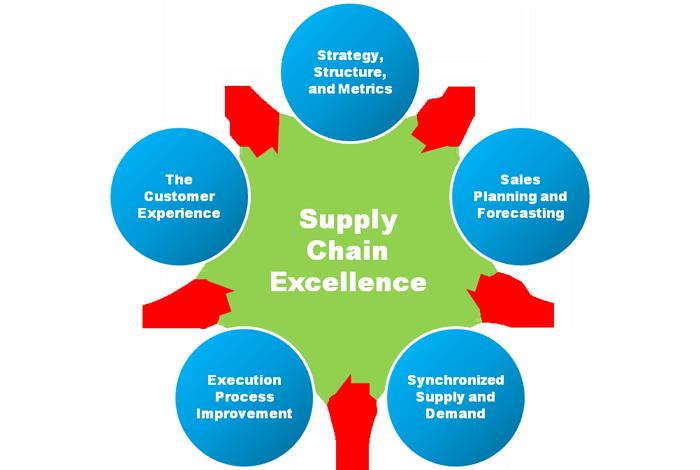 New Supply Chain Management Seminar Offered - Northern Essex