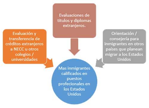 Evaluaciones de titulos y diplomas extranjeros. Evaluación y transferencia de créditos extranjeros a NECC o otros colegios / universidades. Orientación / consejería para inmigrantes en otros países que planean migrar a los Estados Unidos. Mas inmigrantes calificados en puestos profecionales en los Estados Unidos.